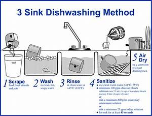 Compartment Sink Stickers - Wash  Rinse  Sanitize