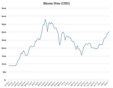 bitcoin price usd i got it wrong the bitcoin price is surging motley fool