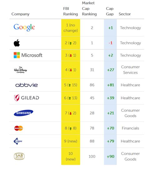 Top 100 Brands Based On Consumer Perception Google No 1