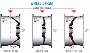 What Is Wheel Offset