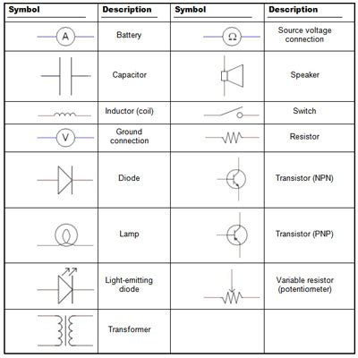 Electronics Schematics Commonly Used Symbols Labels