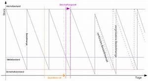 Bestellzeitpunkt Berechnen : materialwirtschaft beschaffung arten der bedarfsdeckung vorratsbeschaffung ~ Themetempest.com Abrechnung
