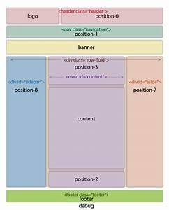 Saminnet article for Protostar template layout