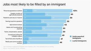 How America's immigrant workforce is changing