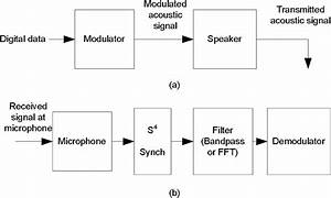 Block Diagram For Software Modem  A  Modulator  Transmitter