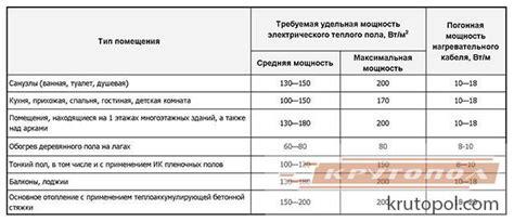 Расчет норматива на потребление тепла