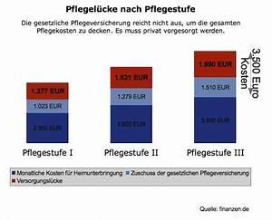 Riester Beitrag Berechnen : pflegeversicherung test die besten aus 2018 ~ Themetempest.com Abrechnung
