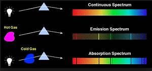 Absorption  Emission Lines On Continous Spectrum