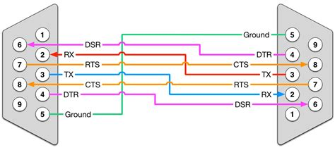 Pinout Wire Colors Wiring Diagram Schematics