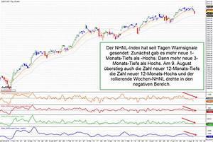 Volatilität Aktien Berechnen : wenn m rkte kippen vier symptome die jeder sehen konnte nils gajowiy ~ Themetempest.com Abrechnung