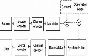 Basic Block Diagram Of Digital Communication System