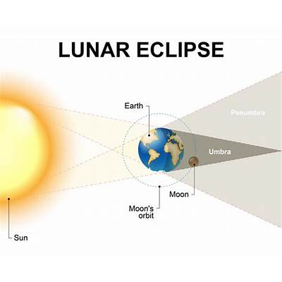 Lunar Eclipse Pictures to Pin on Pinterest - PinsDaddy