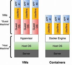Vms  Containers  U0026 Docker For Noobies