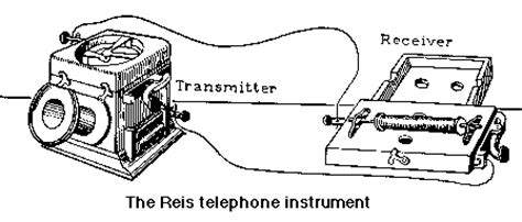 Diagram Of The Telephone by International Phone Card