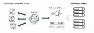 What Is Server Load Balancing  Definition  U0026 Related Faqs
