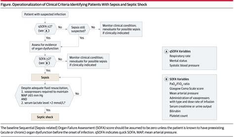 q sofa score calculator qsofa sofa score for sepsis identification mdcalc
