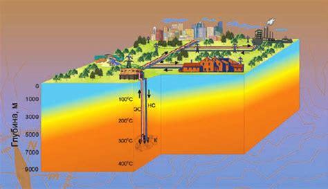 Выработка энергии из температурного градиента воды pdf