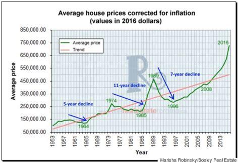 History Repeating Itself Torontos Long Record Of Housing