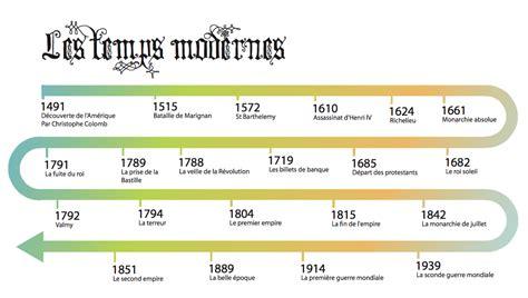 frise chronologique passe pr 233 sent et futur