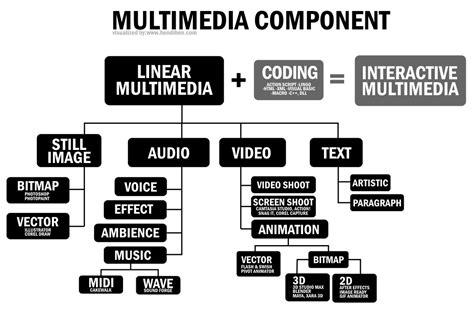 kategori komponen proses produksi multimedia tips