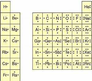 Electron Dot Structures Of Atoms Table
