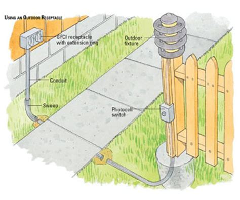 Extending Power Outdoors How Install Outdoor Wiring