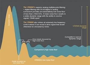 noise floor vibration research university With noise floor calculator
