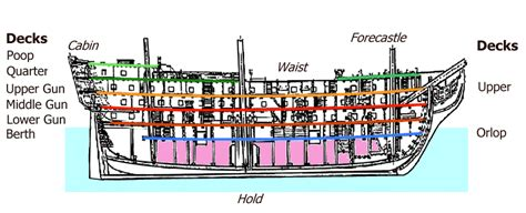 Deck Ship Definition by L A Times Crossword Corner Thursday December 18 2008