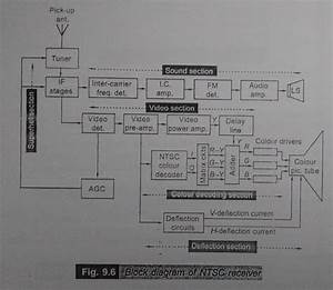 Draw And Explain Block Diagram Of Ntsc Colour Receiver