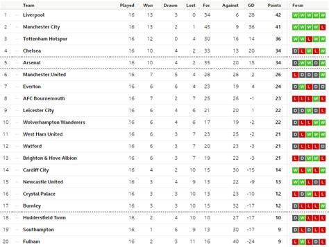 English Premier League Results Table