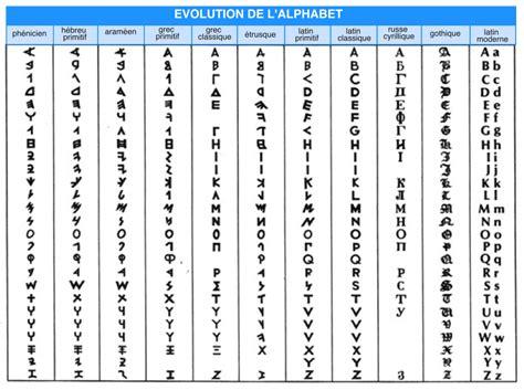 traduire en grec moderne pin alphabet grec moderne on