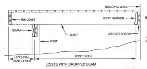 how far can a deck beam span homebuilding how far can a deck joist span homebuilding