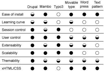 web content management systems phillihps