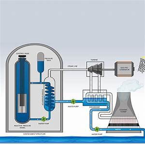 Nuclear 101  How Does A Nuclear Reactor Work