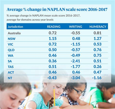 Naplan Results Slip, But 'teachers Concentrate On The Write Stuff'  The New Daily
