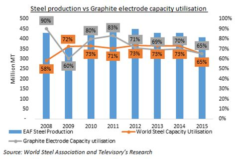 recovery      global graphite electrode manufacturing industry blogs televisory