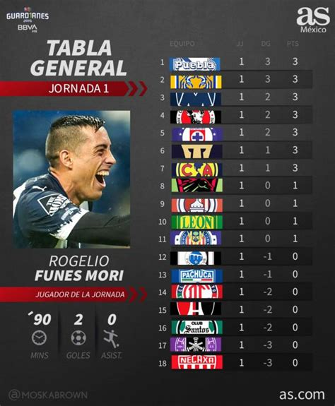 Tabla general de la Liga MX: jornada 1, Guardianes 2020 ...