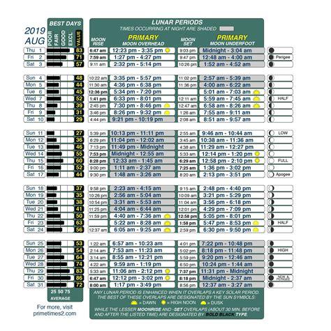 fishing times calendar bassmaster bass lunar jacksonville calendars fish