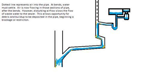 my kitchen sink won t drain my kitchen sink won 39 t drain anchor drain sewer cleaning
