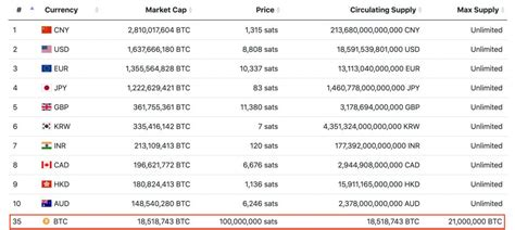 View all existing fiat money and explore live as well as historic data like marketcap, trading volume etc. Google Finance Now Lists Bitcoin First Ahead Of Top Forex Currencies - The Bitcoin News
