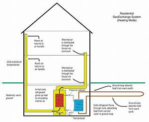 About Geothermal Hvac Systems