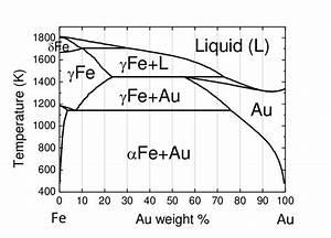 Phase Diagram Of Au
