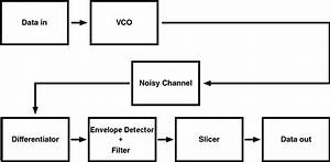 fsk explained with python With fsk filter circuit