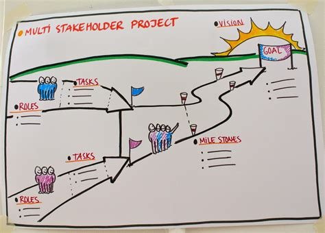 multi stakeholder project template  anne madsen
