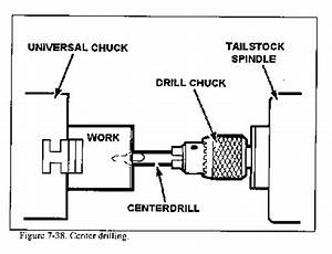 how to use a lathe With block diagram of cnc machine