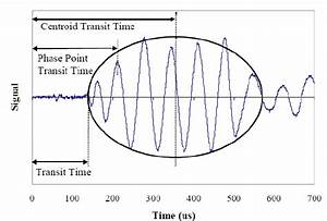 9  Definition Of Transit Time For Use In Wave Speed