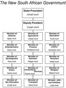 South African Government Structure