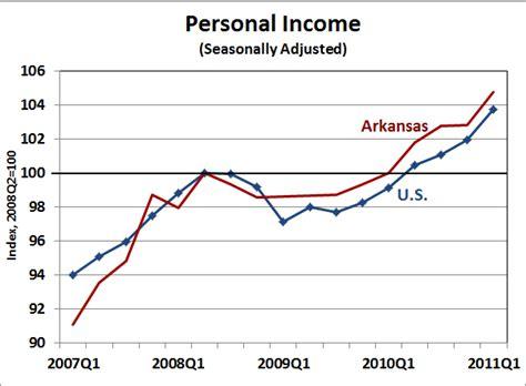 bureau of economics analysis arkansas economist 187 arkansas personal income 2011 q1