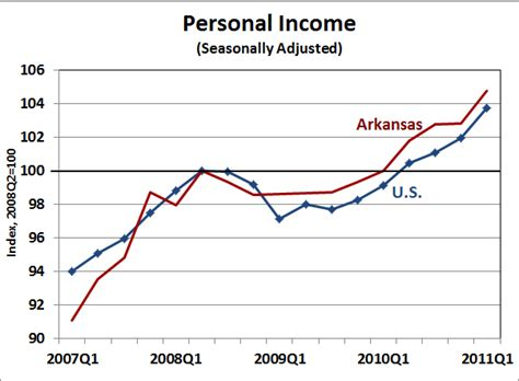 bureau for economic analysis arkansas economist arkansas personal income 2011 q1