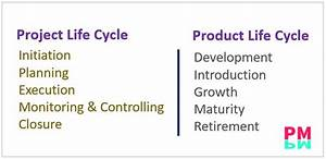 Project Life Cycle Vs Product Life Cycle Graphs Explained
